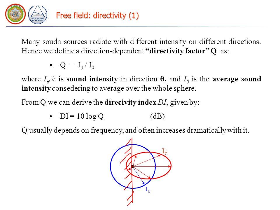 Free field: directivity (1)