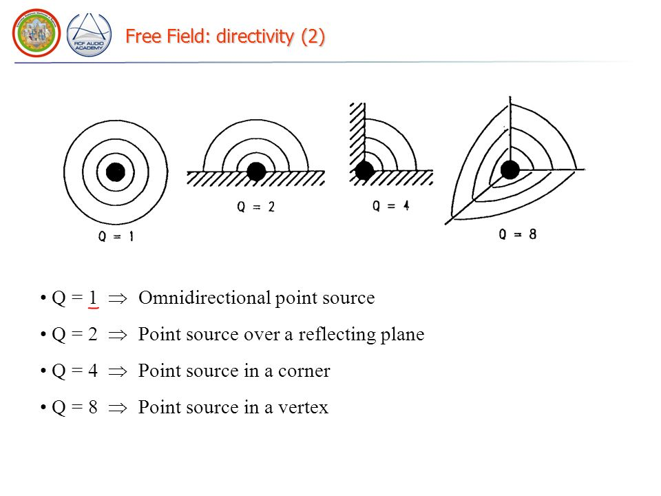 Free Field: directivity (2)