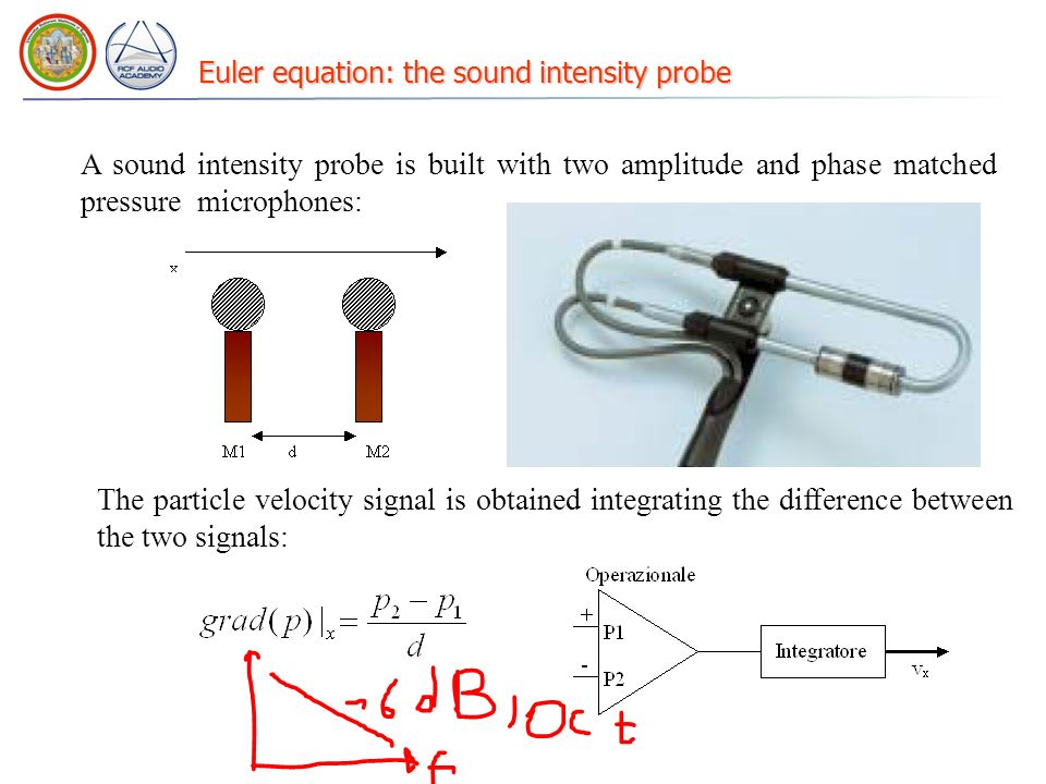 Euler equation: the sound intensity probe