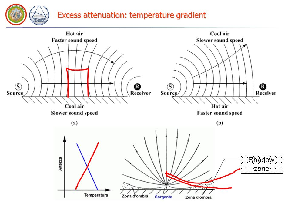 Excess attenuation: temperature gradient