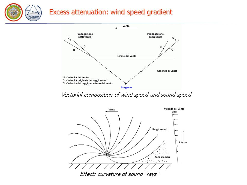 Excess attenuation: wind speed gradient
