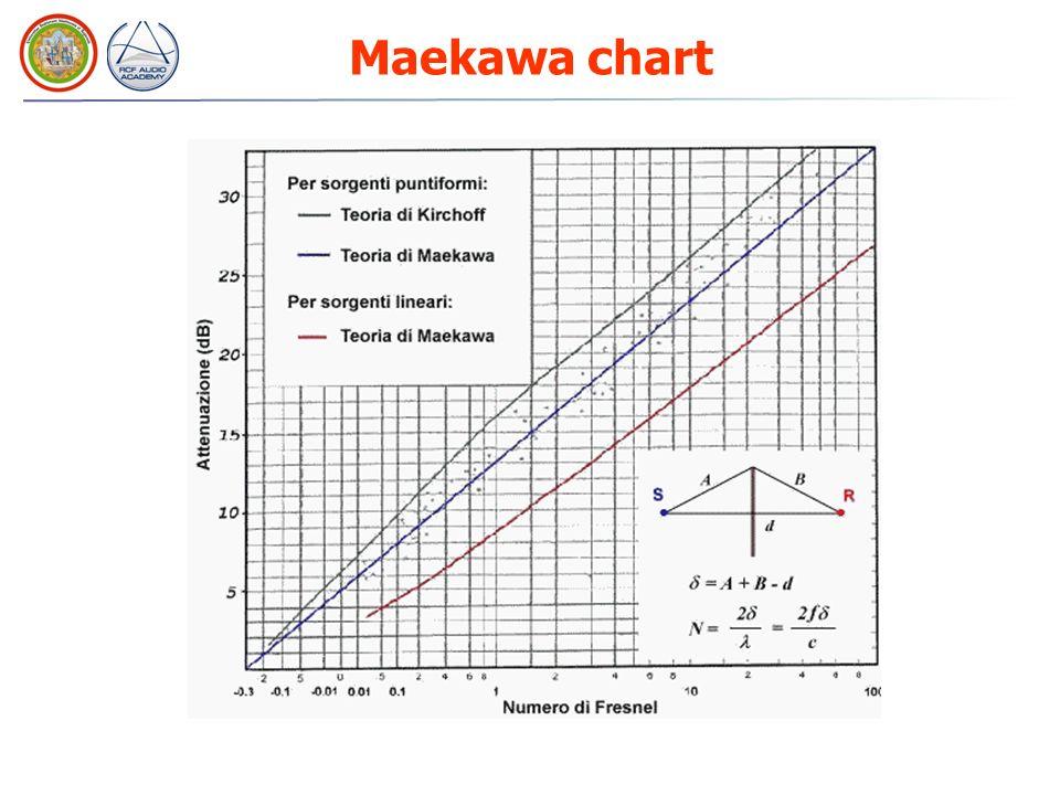Maekawa chart
