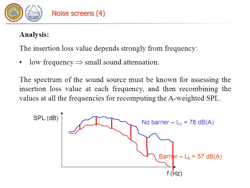 The insertion loss value depends strongly from frequency: