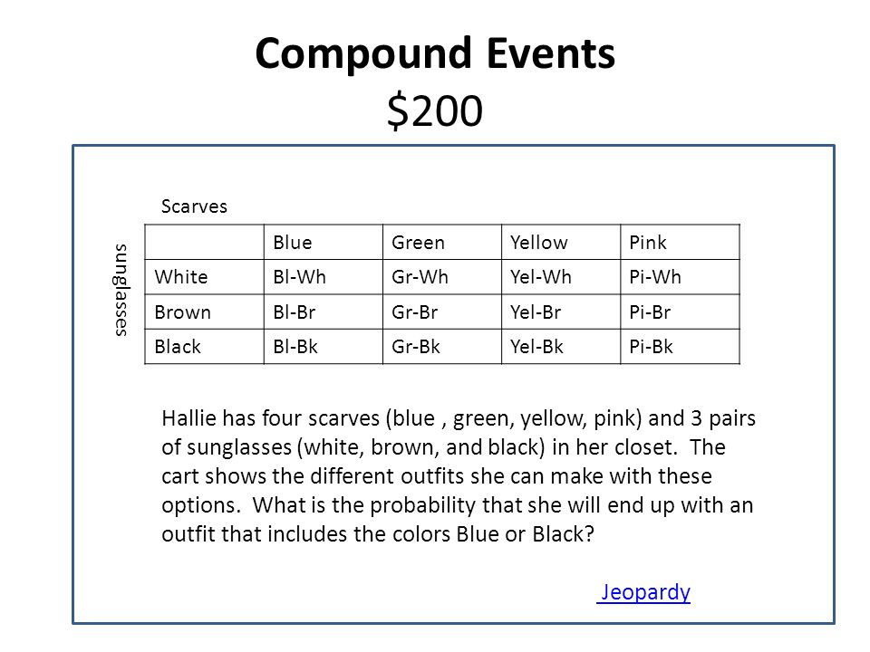 Compound Events $200 Scarves. Blue. Green. Yellow. Pink. White. Bl-Wh. Gr-Wh. Yel-Wh. Pi-Wh.