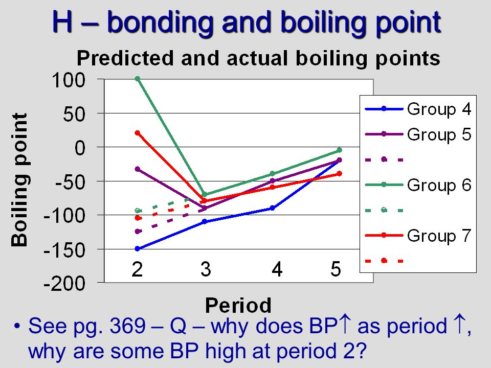 H – bonding and boiling point