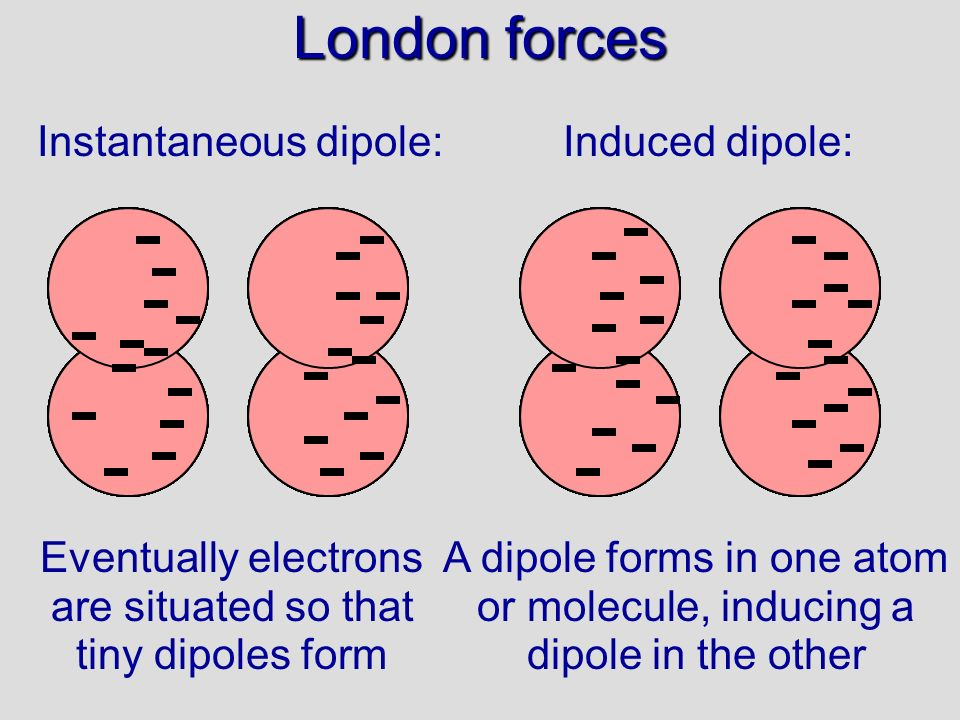 London forces Instantaneous dipole: Induced dipole: