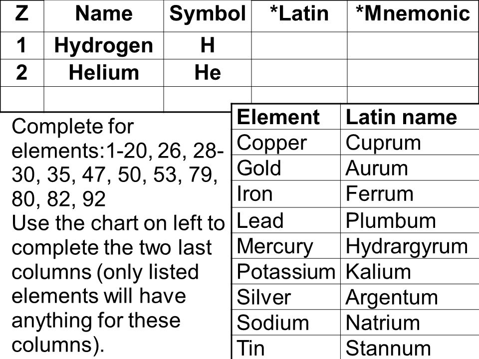 Z Name. Symbol. *Latin. *Mnemonic. 1. Hydrogen. H. 2. Helium. He. Element. Latin name. Copper.