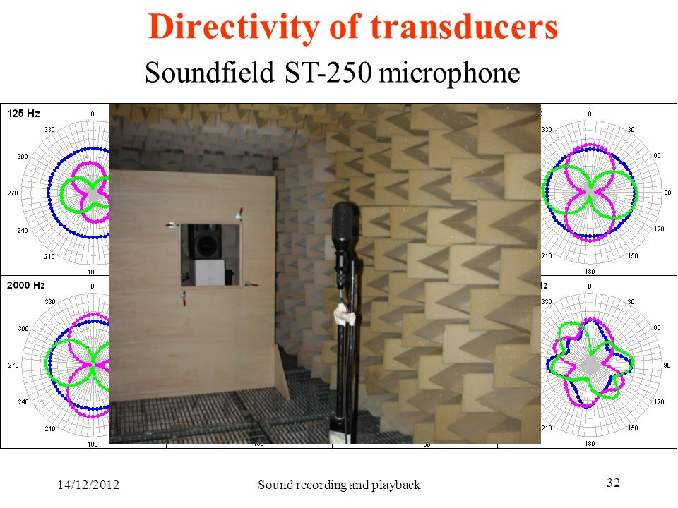 Directivity of transducers