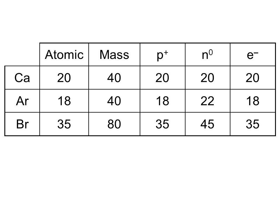 Atomic Mass p+ n0 e– Ca 20 40 20 20 20 Ar 18 40 18 22 18 Br 35 80 35 45 35