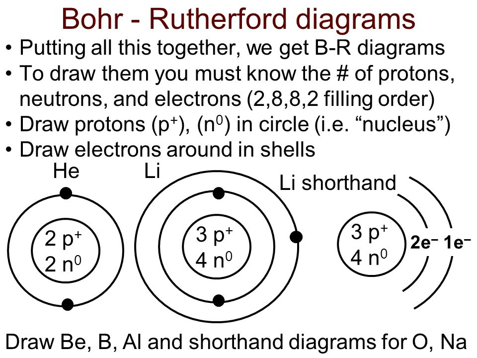 Bohr - Rutherford diagrams