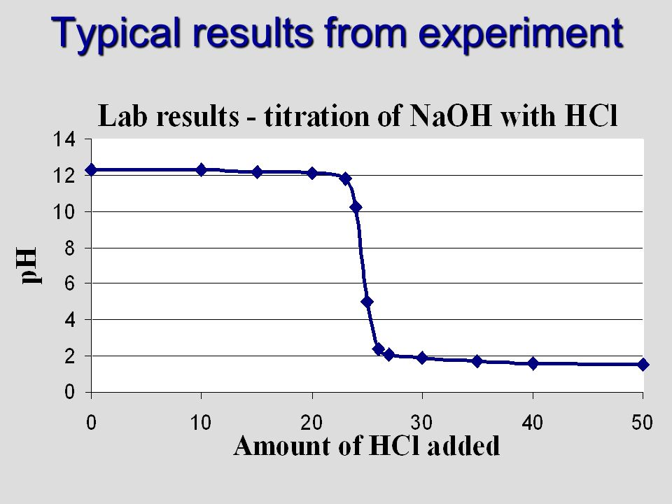 Typical results from experiment