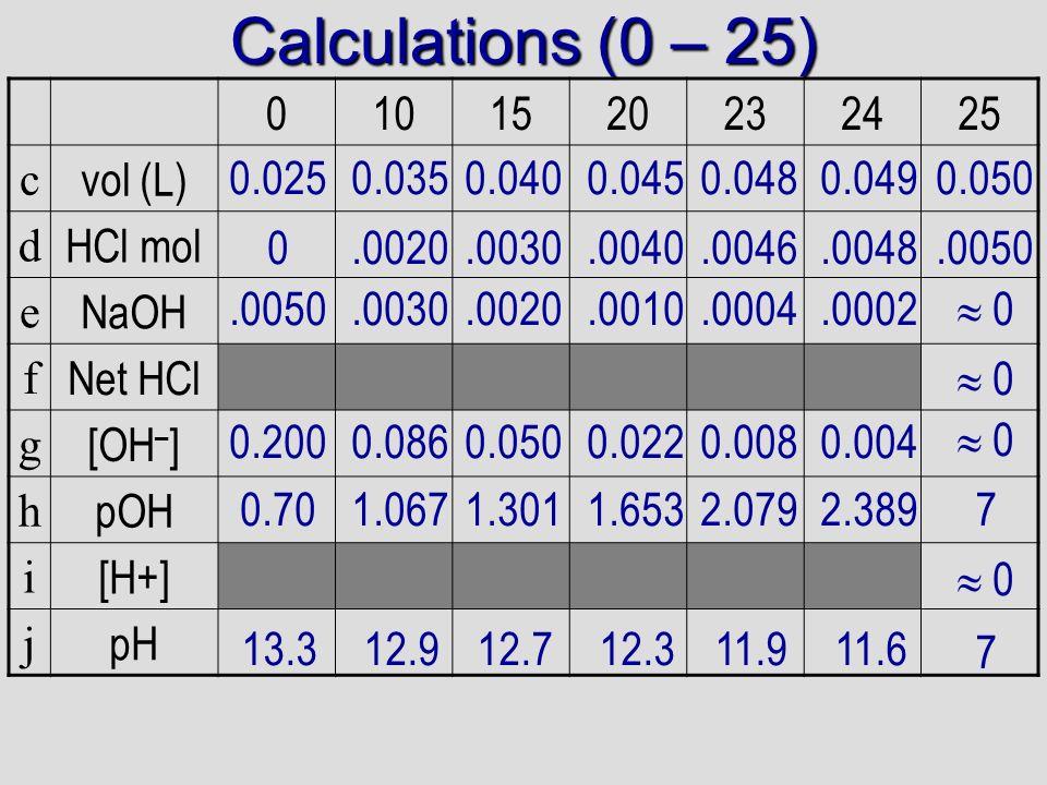 Calculations (0 – 25) 10 15 20 23 24 25 c vol (L) d HCl mol e NaOH f