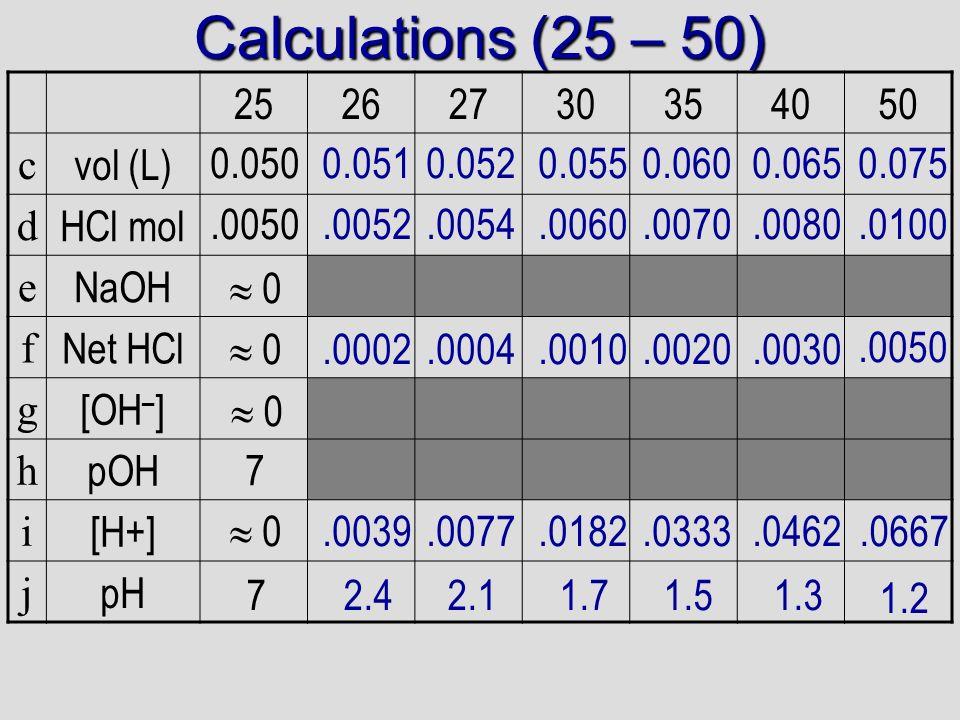 Calculations (25 – 50) 25 26 27 30 35 40 50 c vol (L) d HCl mol e NaOH