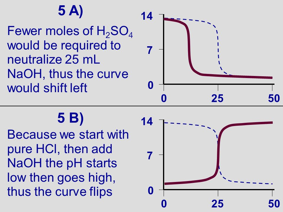 5 A) 30/09/99. 7. 14. 25. 50. Fewer moles of H2SO4 would be required to neutralize 25 mL NaOH, thus the curve would shift left.