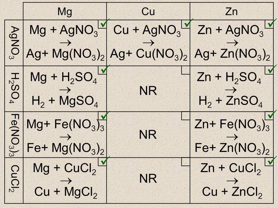          Mg + AgNO3  Ag+ Mg(NO3)2 Cu + AgNO3  Ag+ Cu(NO3)2