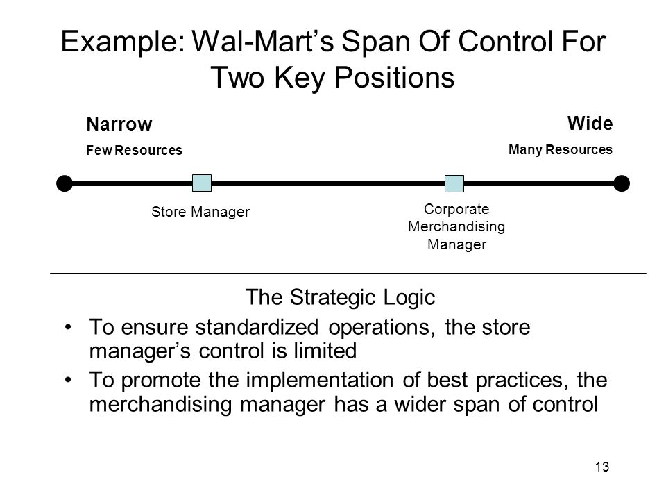 wal mart strategic control and financial control Walmart strategic surveillance control system  wal-mart relies on strategic surveillance to track inventory from its  ethics in financial.