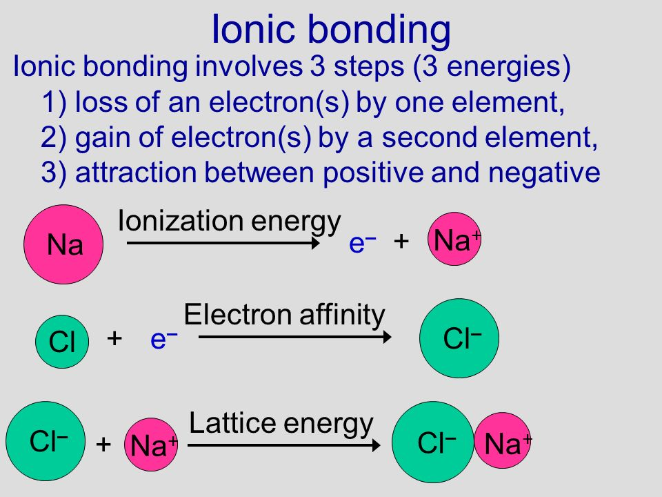 Ionic bonding Ionic bonding involves 3 steps (3 energies)