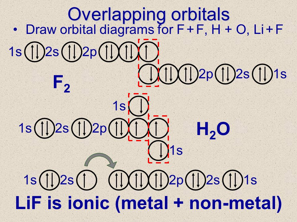 LiF is ionic (metal + non-metal)