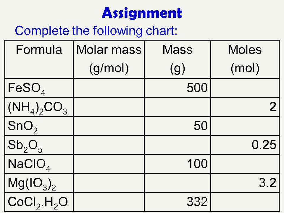 Assignment Complete the following chart: Formula Molar mass (g/mol)