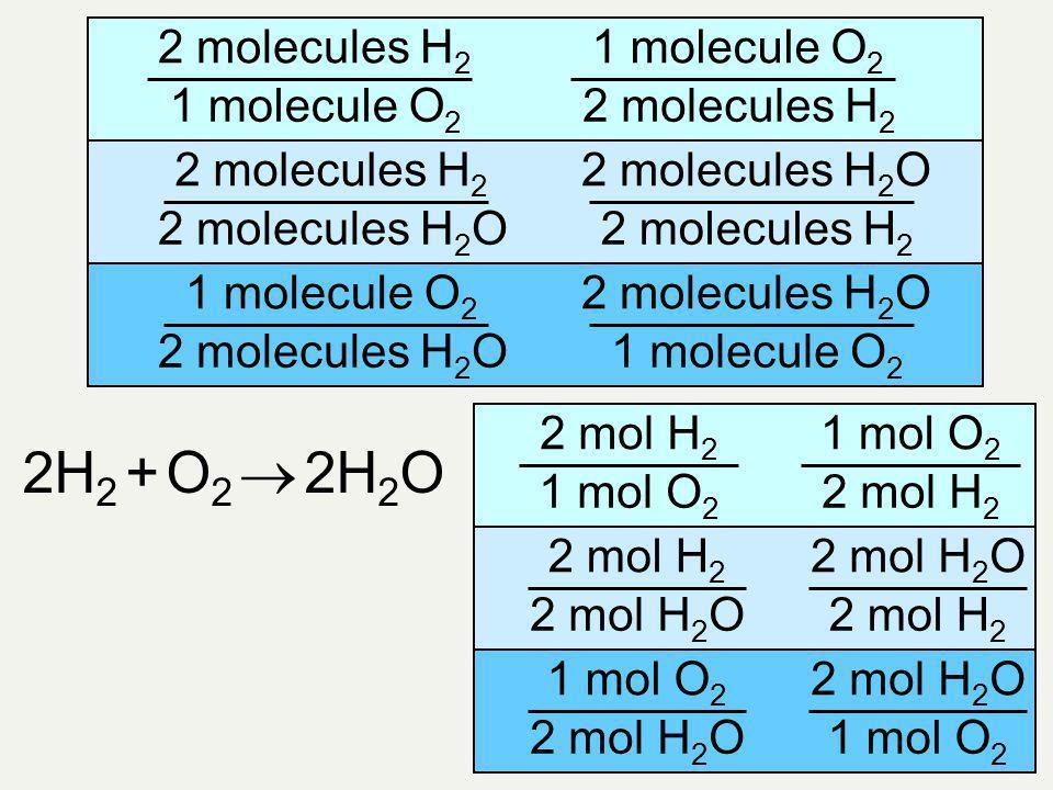 2H2 + O2  2H2O 2 molecules H2 1 molecule O2 2 molecules H2