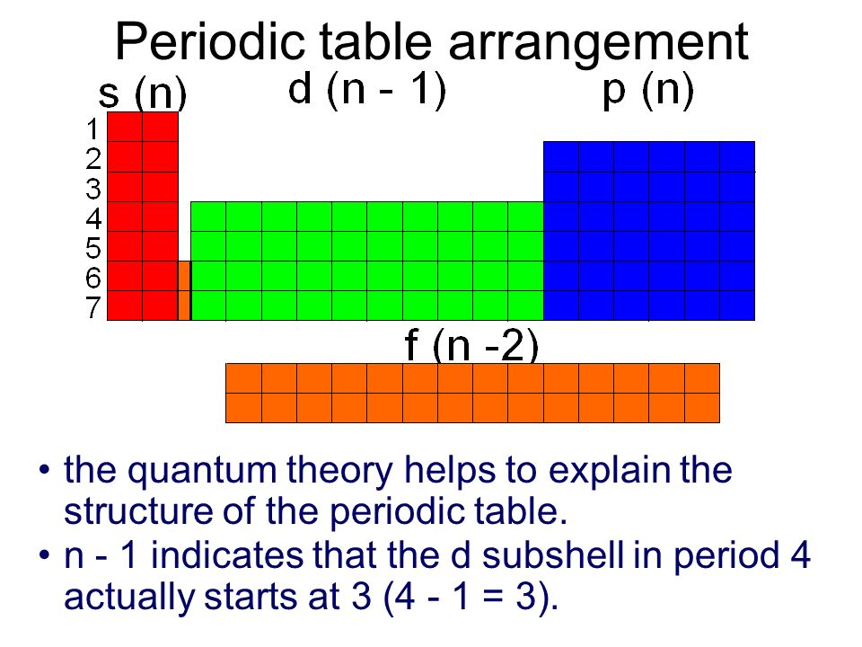 Periodic table arrangement