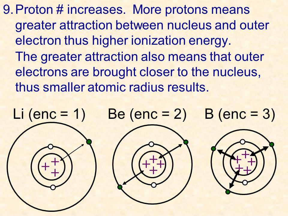 Li (enc = 1) Be (enc = 2) B (enc = 3) + + + + + + + + + + + +