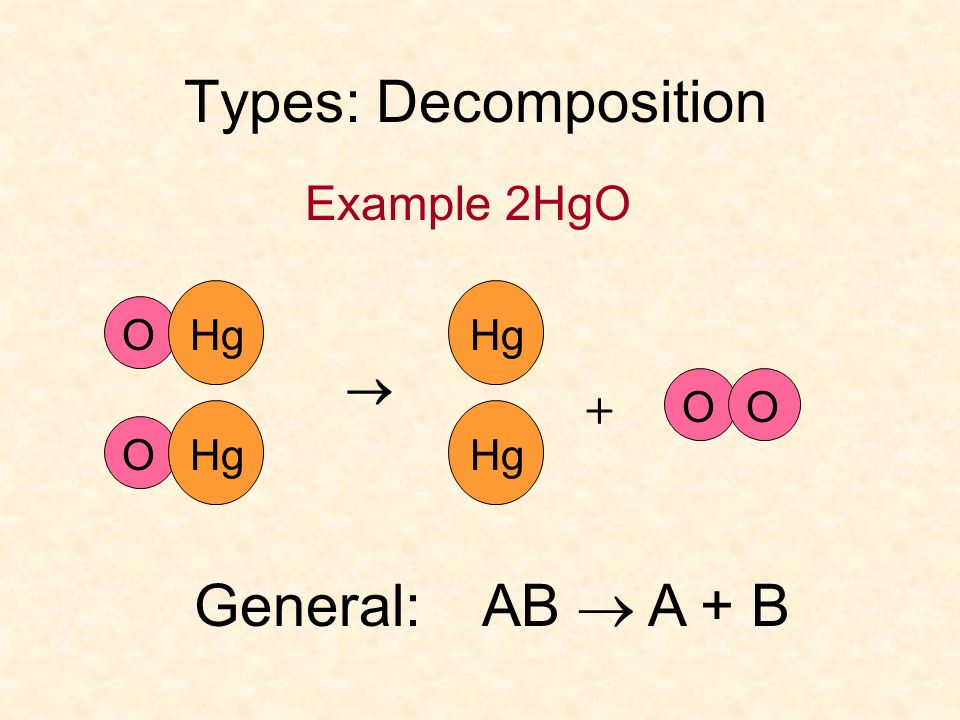 Types: Decomposition Example 2HgO  O Hg Hg O + General: AB  A + B