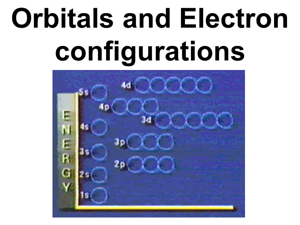 Orbitals and Electron configurations