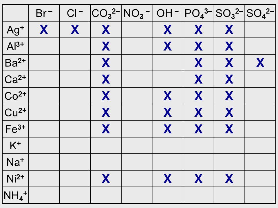 X Br – Cl – CO32– NO3 – OH – PO43– SO32– SO42– Ag+ Al3+ Ba2+ Ca2+ Co2+