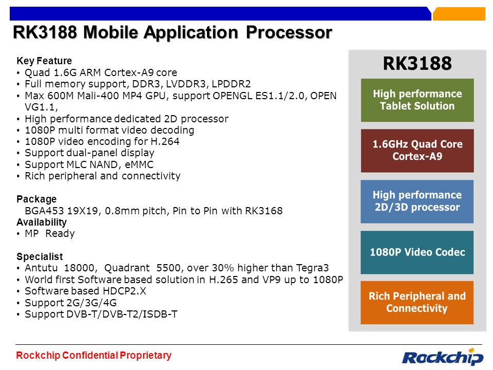RK3188 Mobile Application Processor