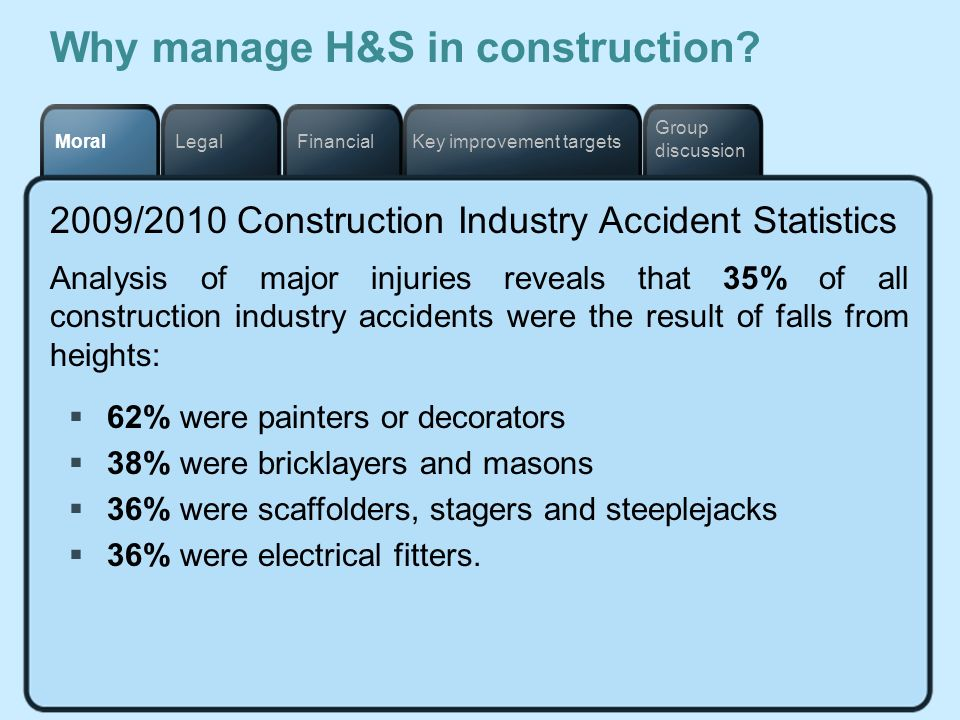 Why manage H&S in construction
