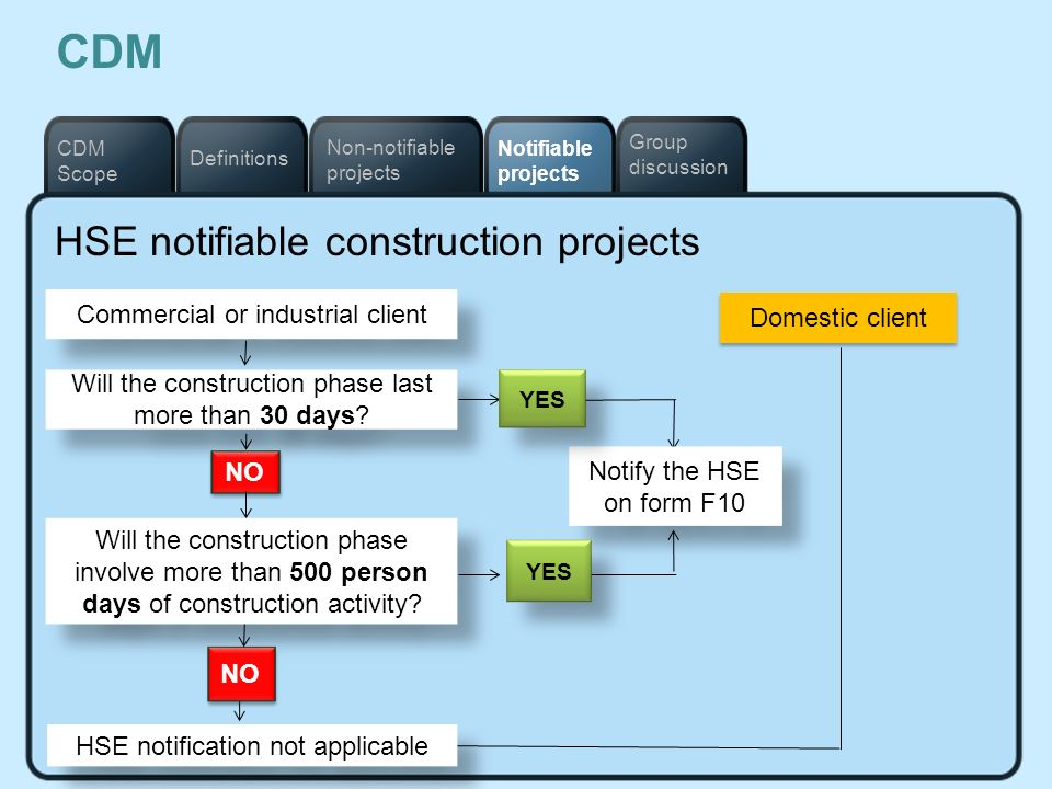 CDM HSE notifiable construction projects