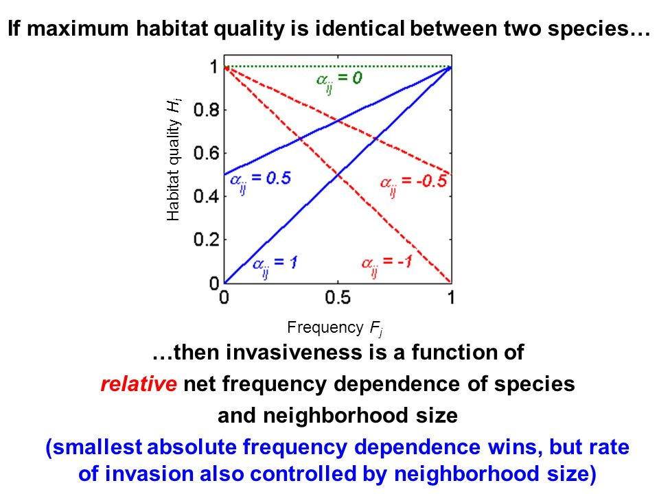 If maximum habitat quality is identical between two species…