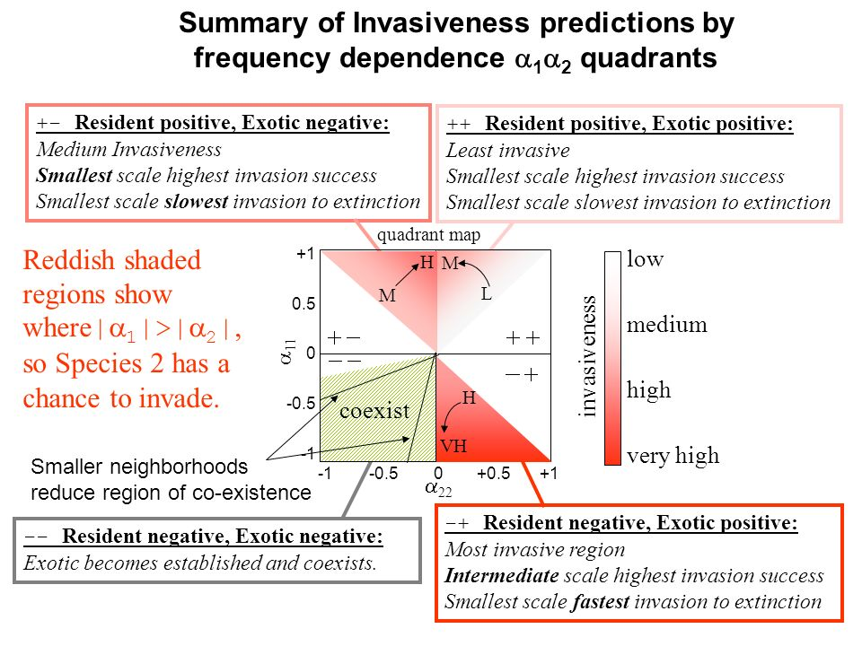 Summary of Invasiveness predictions by frequency dependence 12 quadrants