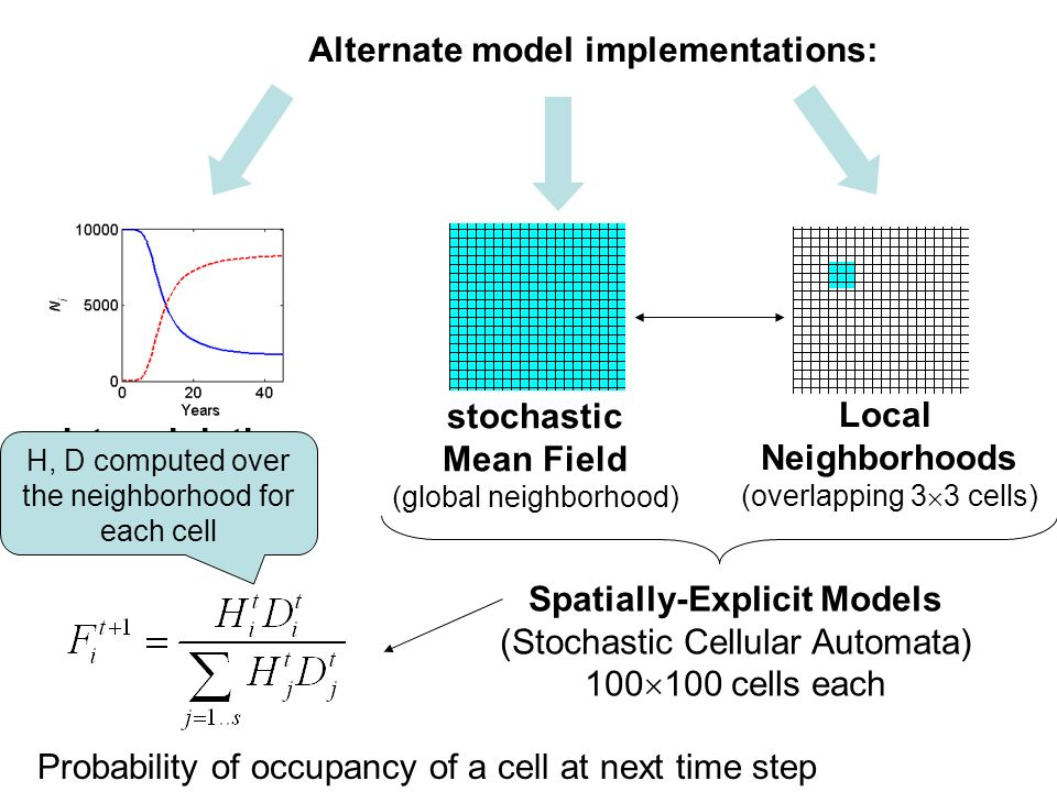 Spatially-Explicit Models