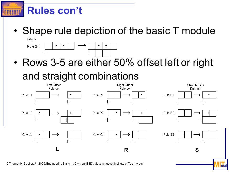 Shape rule depiction of the basic T module