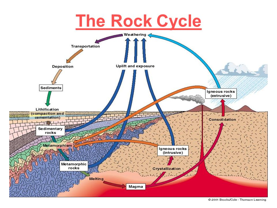The rock cycle ppt 1.