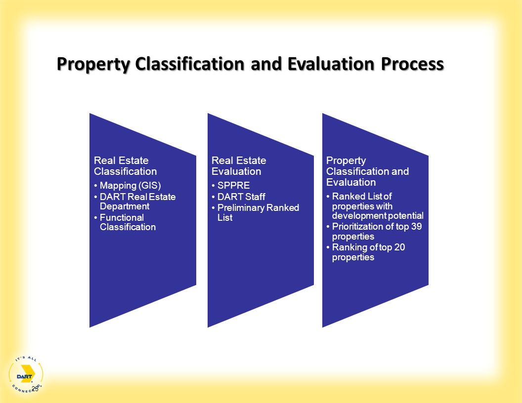 Property Classification and Evaluation Process