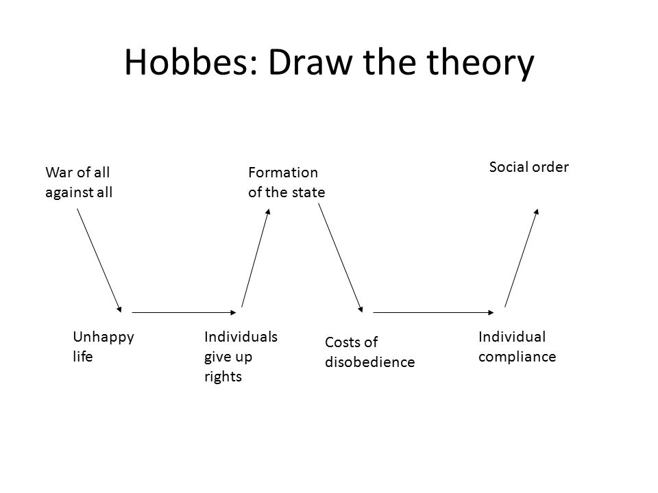 an outline of thomas hobbes social Social contract theory social contract theory, nearly as old as philosophy itself, is the view that persons' moral and/or political obligations are dependent upon a contract or agreement among them to form the society in which they live.