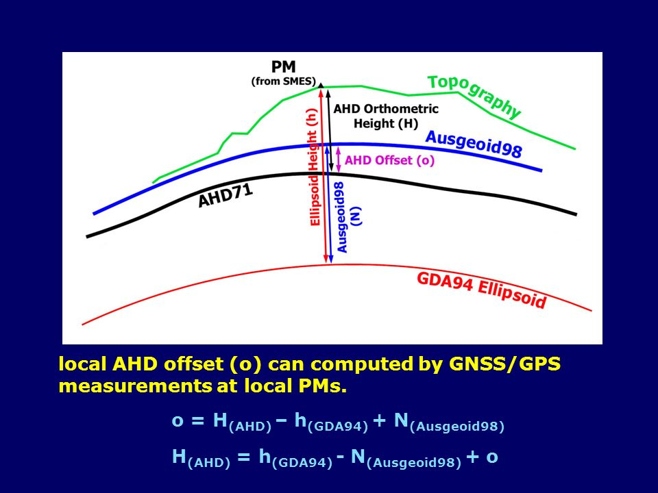 local AHD offset (o) can computed by GNSS/GPS measurements at local PMs.