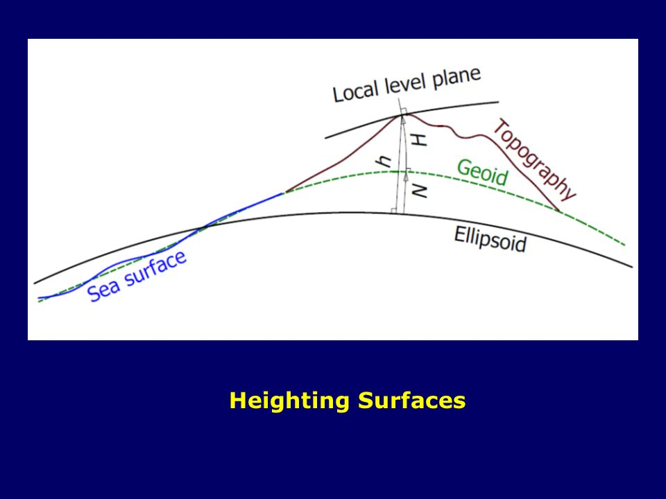 Heighting Surfaces