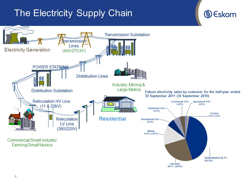 Presentation To The Portfolio Committee On Energy Ppt