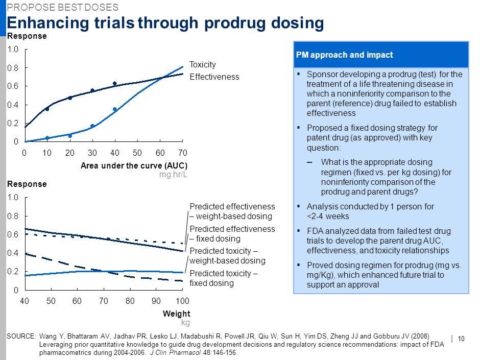 Enhancing trials through prodrug dosing