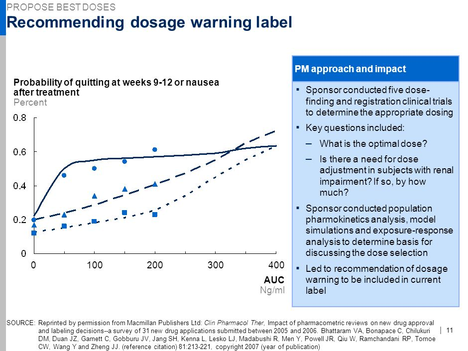 Recommending dosage warning label