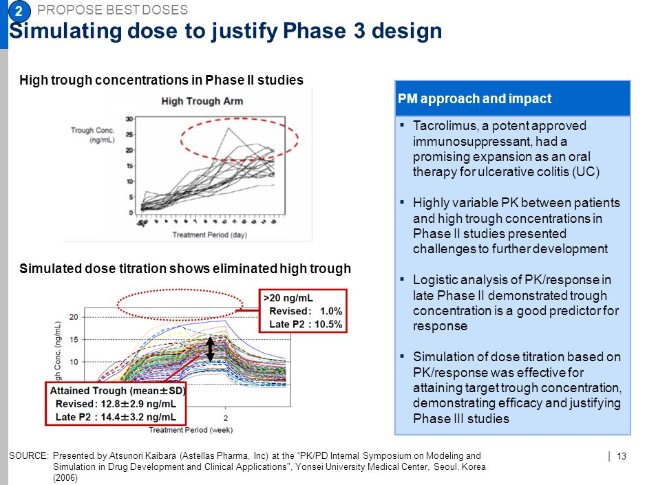 Simulating dose to justify Phase 3 design