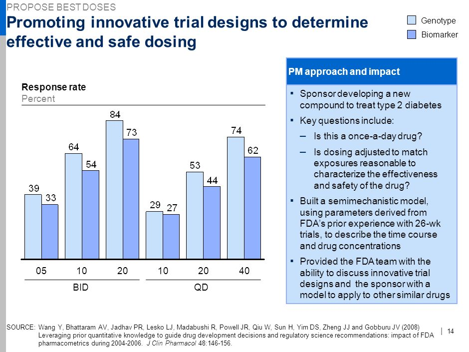62 PROPOSE BEST DOSES. NJE-AAA123-20090923- Promoting innovative trial designs to determine effective and safe dosing.
