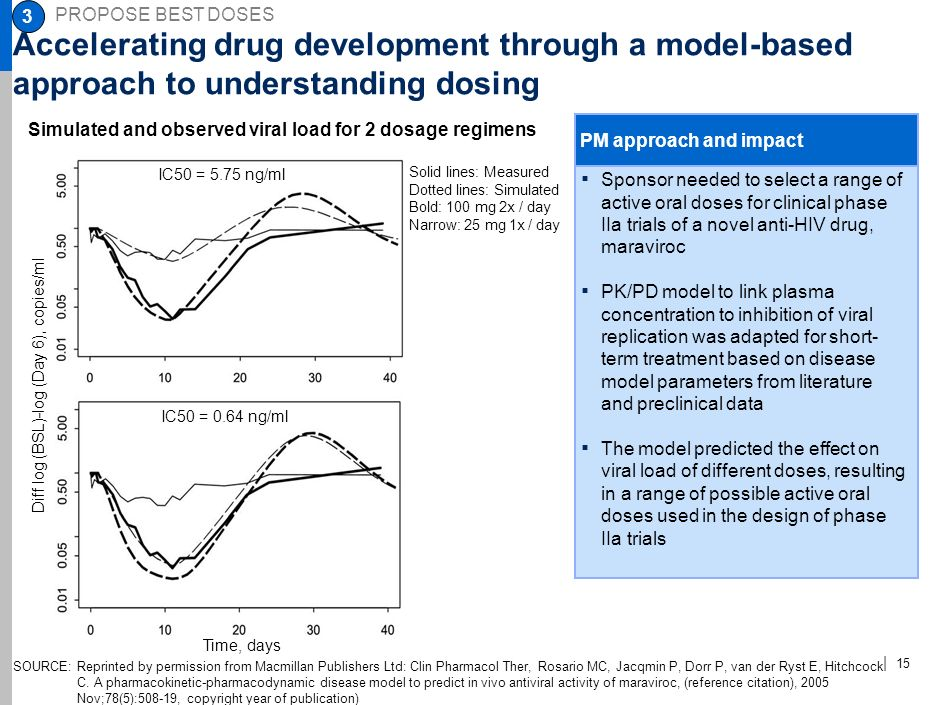 3 PROPOSE BEST DOSES. NJE-AAA123-20090923- Accelerating drug development through a model-based approach to understanding dosing.