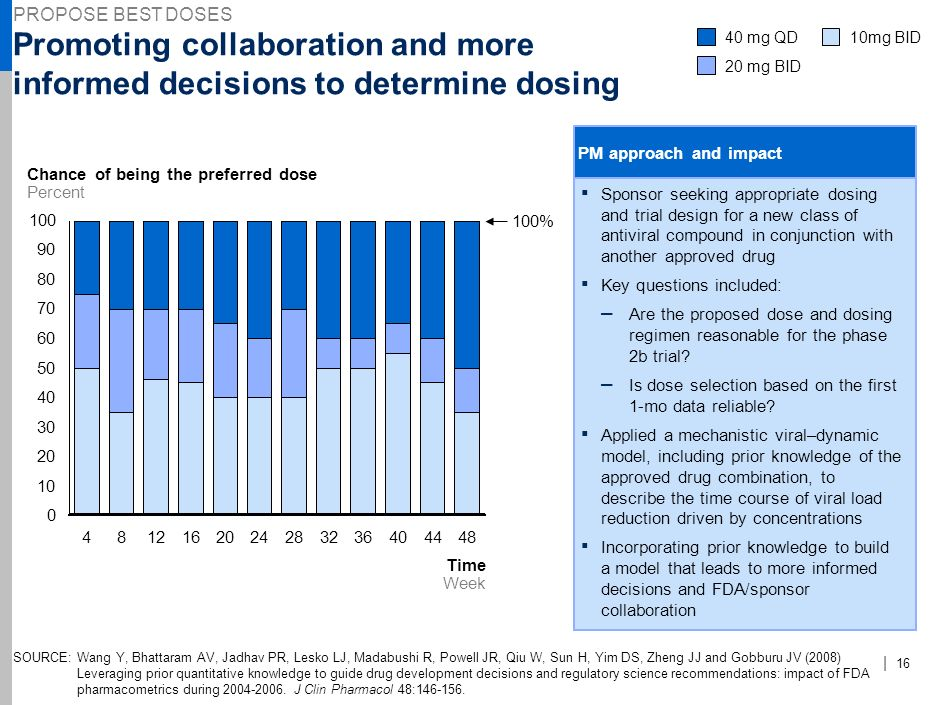 PROPOSE BEST DOSES NJE-AAA123-20090923- Promoting collaboration and more informed decisions to determine dosing.