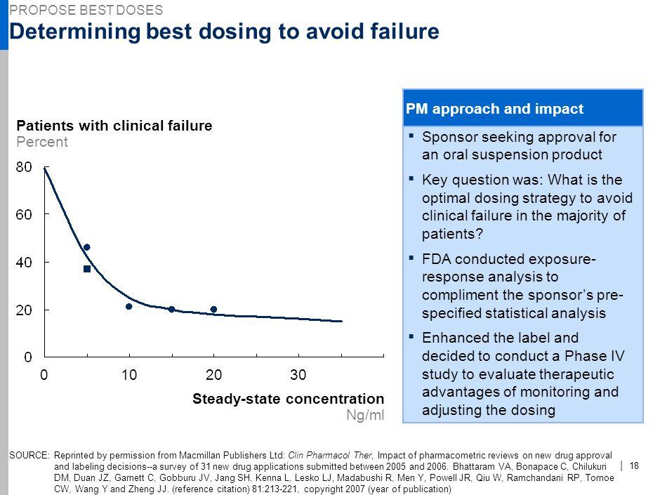 Determining best dosing to avoid failure