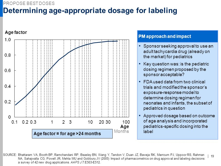 Determining age-appropriate dosage for labeling